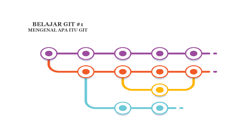 Belajar Git #1 : Mengenal Apa itu Git